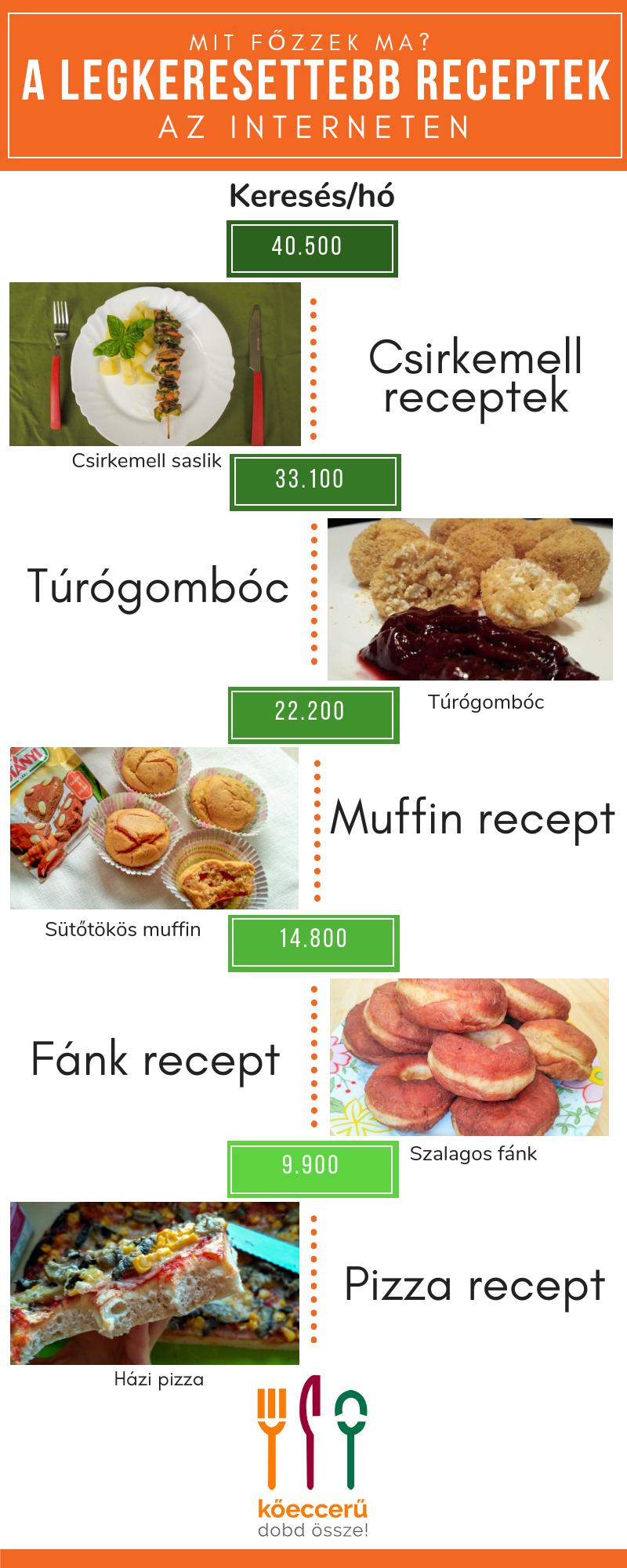koecceru.hu - legkeresettebb receptek infografikája