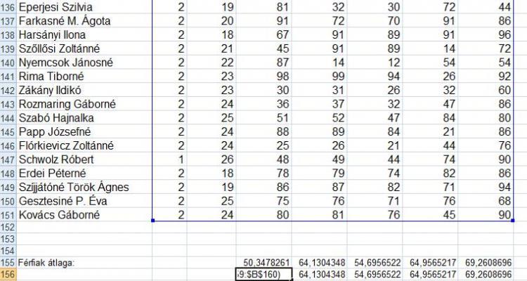 AB függvények a számításokban